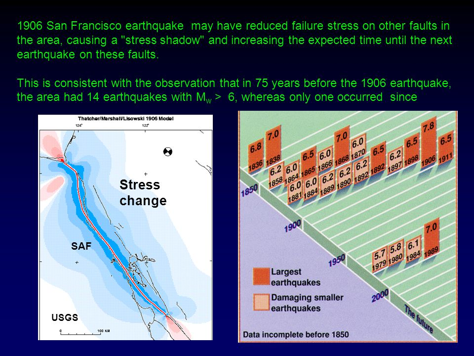 1906 San Francisco earthquake may have reduced failure stress on other faults in the area, causing a stress shadow and increasing the expected time until the next earthquake on these faults.