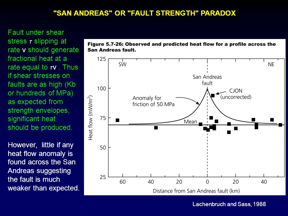 SAN ANDREAS OR FAULT STRENGTH PARADOX