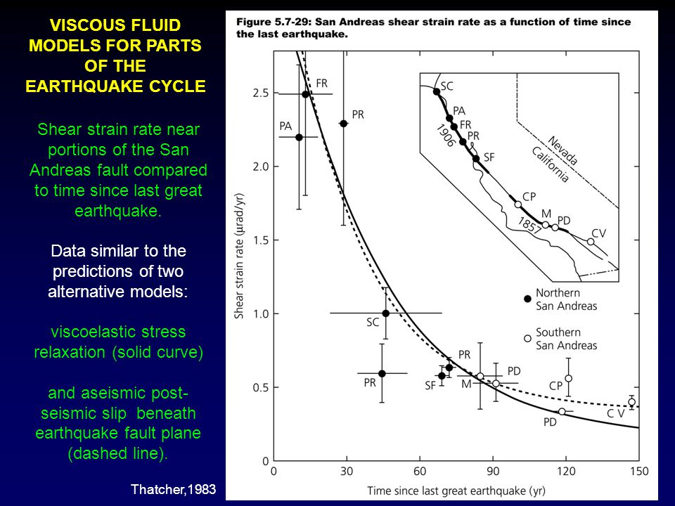 VISCOUS FLUID MODELS FOR PARTS OF THE EARTHQUAKE CYCLE