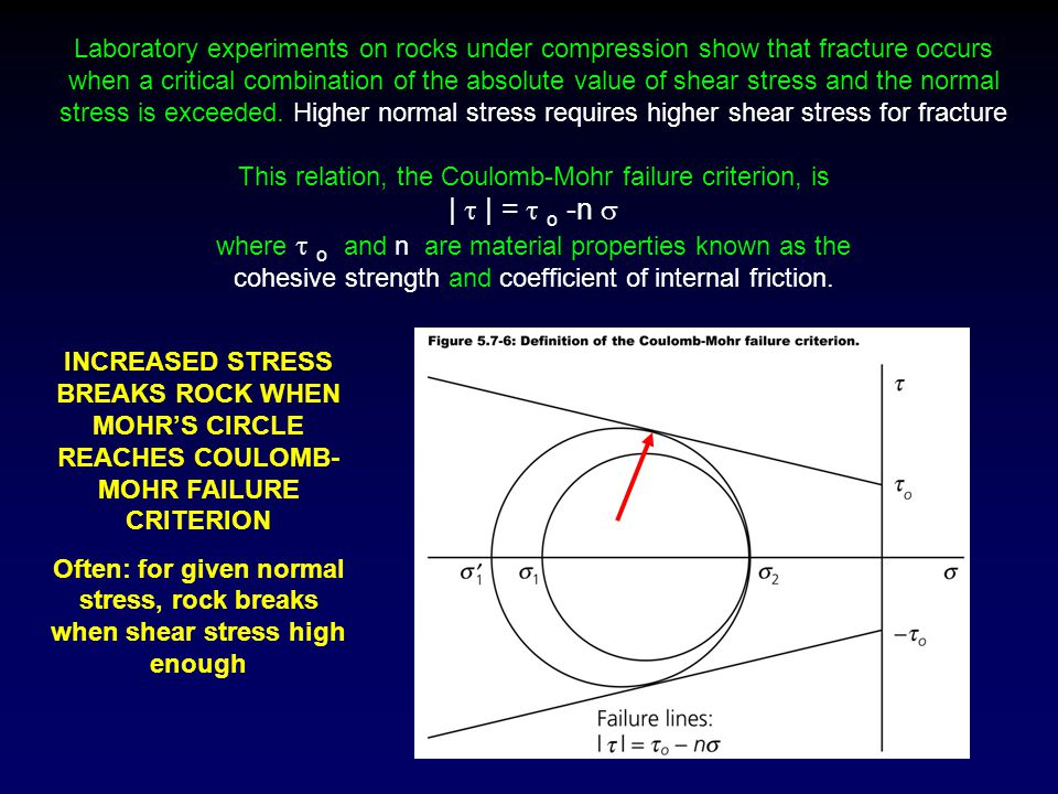 Laboratory experiments on rocks under compression show that fracture occurs when a critical combination of the absolute value of shear stress and the normal stress is exceeded. Higher normal stress requires higher shear stress for fracture