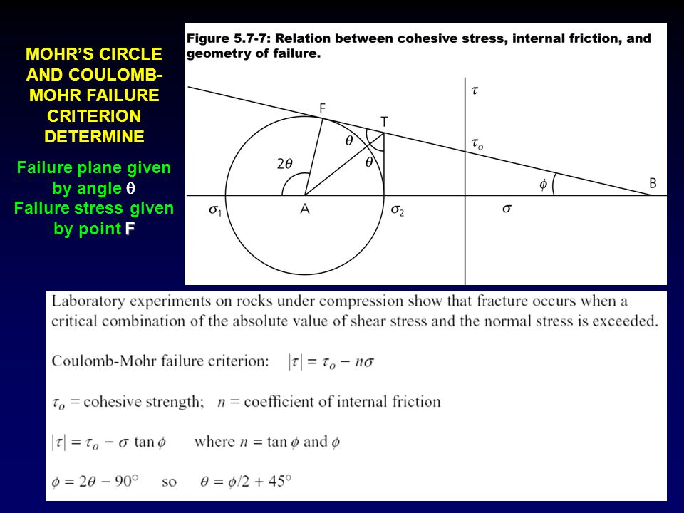 MOHR'S CIRCLE AND COULOMB-MOHR FAILURE CRITERION DETERMINE