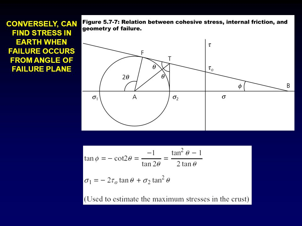 CONVERSELY, CAN FIND STRESS IN EARTH WHEN FAILURE OCCURS FROM ANGLE OF FAILURE PLANE
