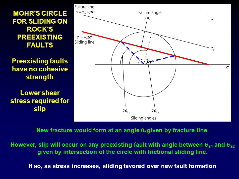 MOHR S CIRCLE FOR SLIDING ON ROCK S PREEXISTING FAULTS
