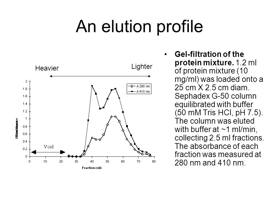 An elution profile