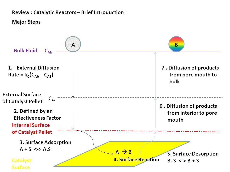 Review : Catalytic Reactors – Brief Introduction