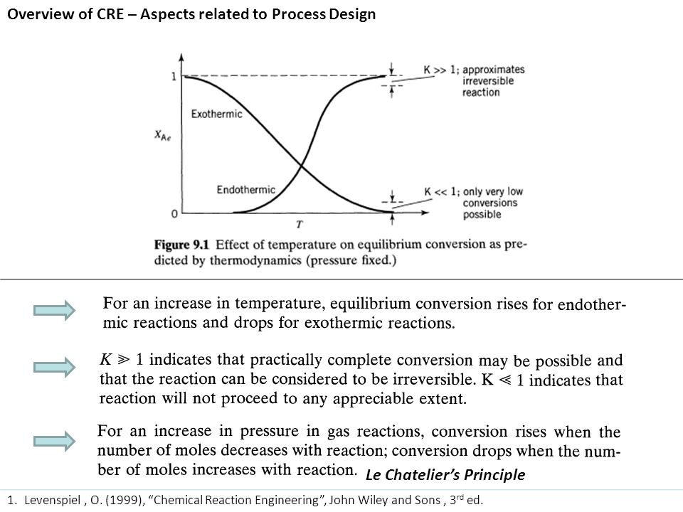 Overview of CRE – Aspects related to Process Design