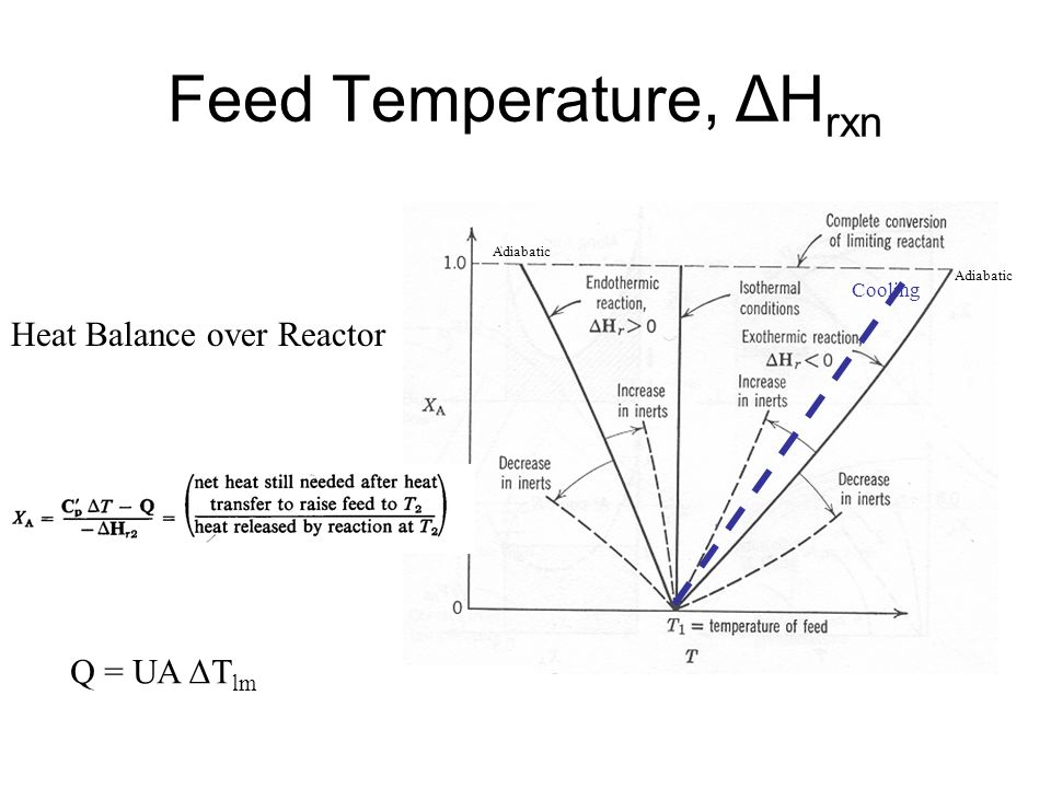 Feed Temperature, ΔHrxn