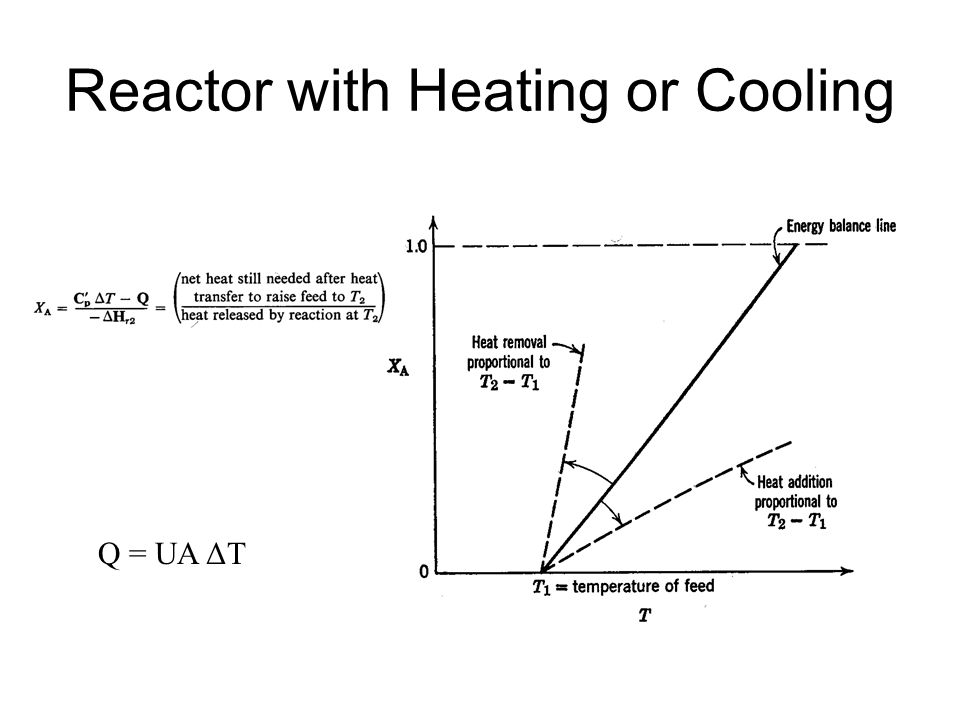 Reactor with Heating or Cooling