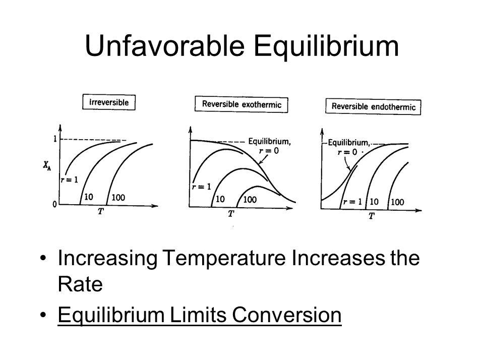 Unfavorable Equilibrium