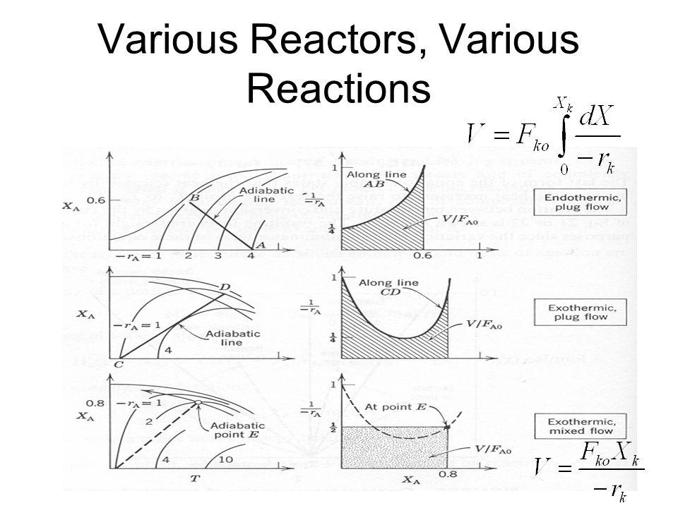 Various Reactors, Various Reactions