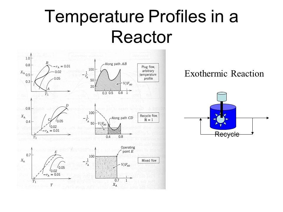 Temperature Profiles in a Reactor