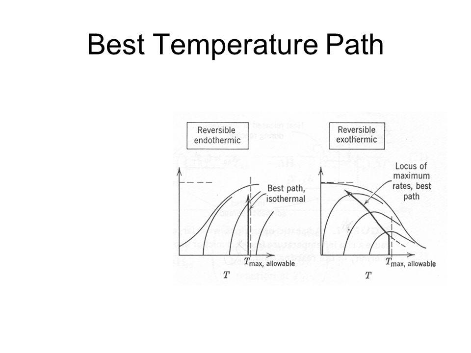 Best Temperature Path