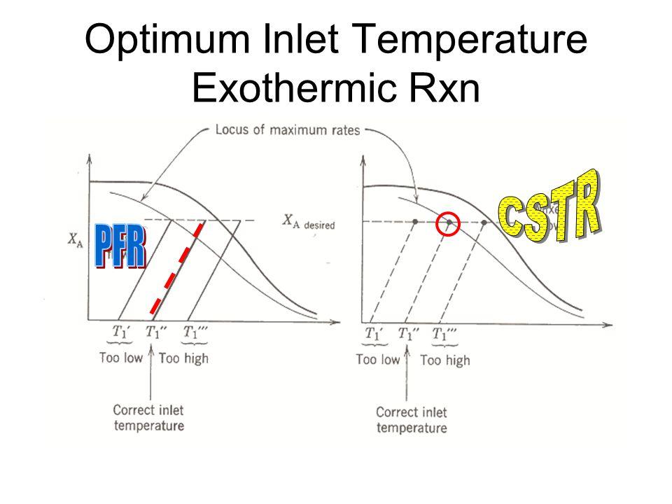 Optimum Inlet Temperature Exothermic Rxn