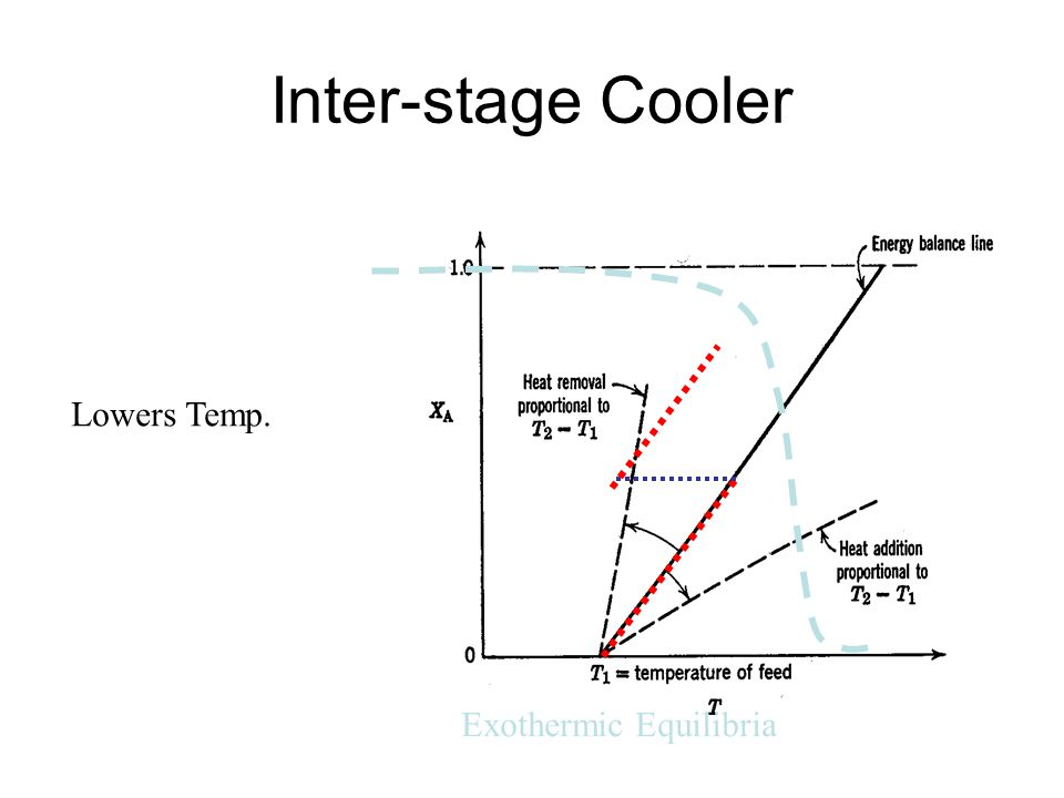 Inter-stage Cooler Lowers Temp. Exothermic Equilibria
