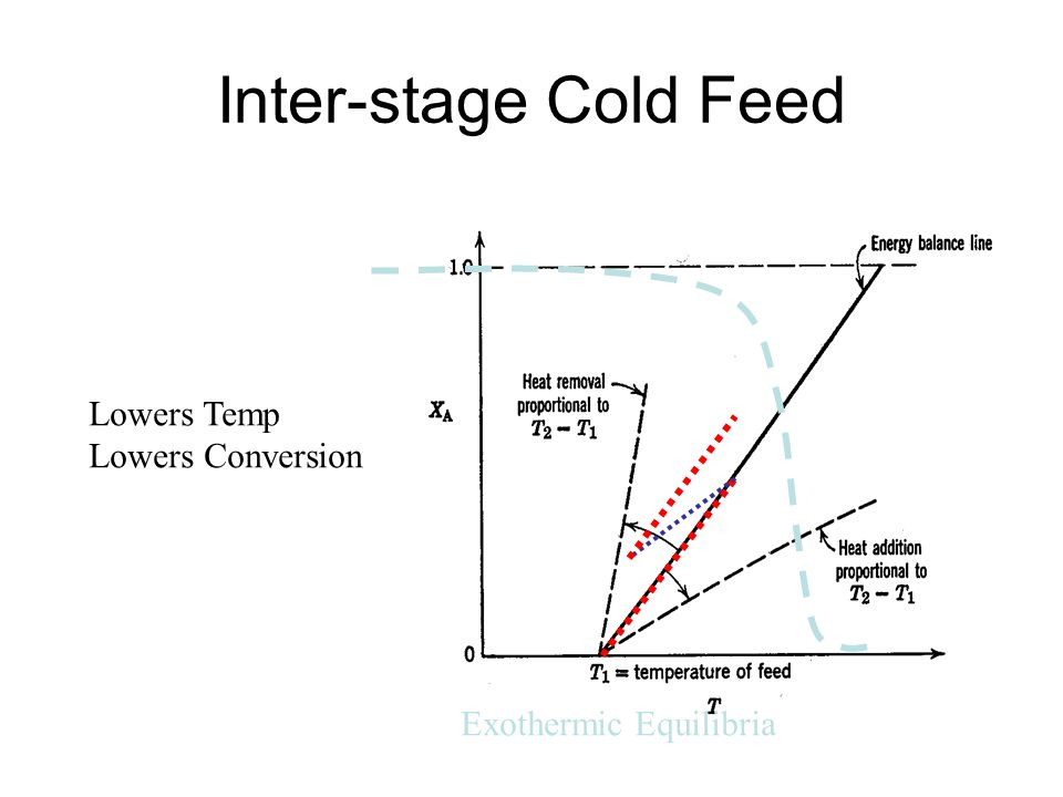 Inter-stage Cold Feed Lowers Temp Lowers Conversion