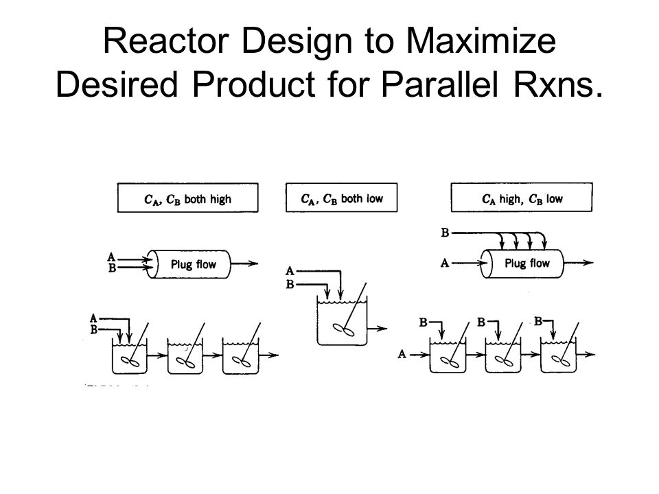 Reactor Design to Maximize Desired Product for Parallel Rxns.