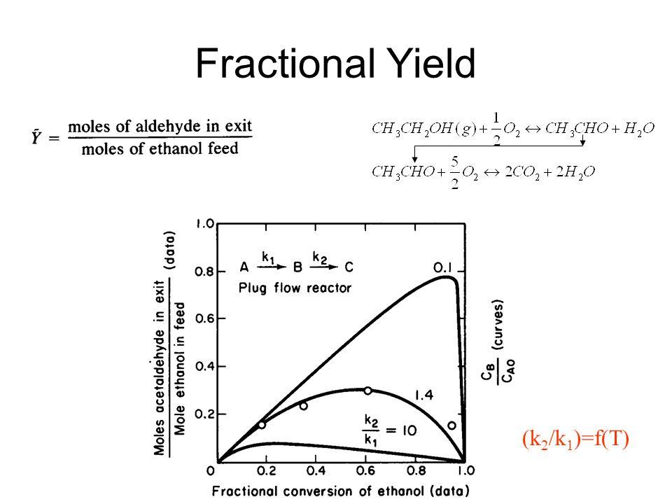 Fractional Yield (k2/k1)=f(T)
