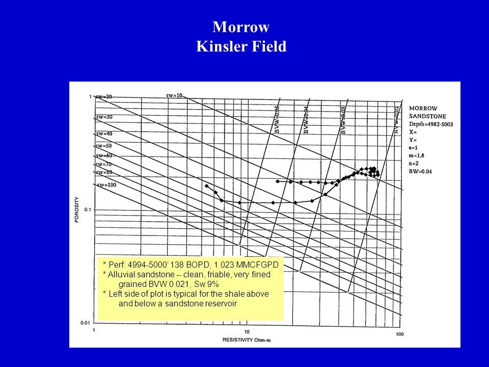 Morrow Kinsler Field * Perf: 4994-5000' 138 BOPD, 1.023 MMCFGPD