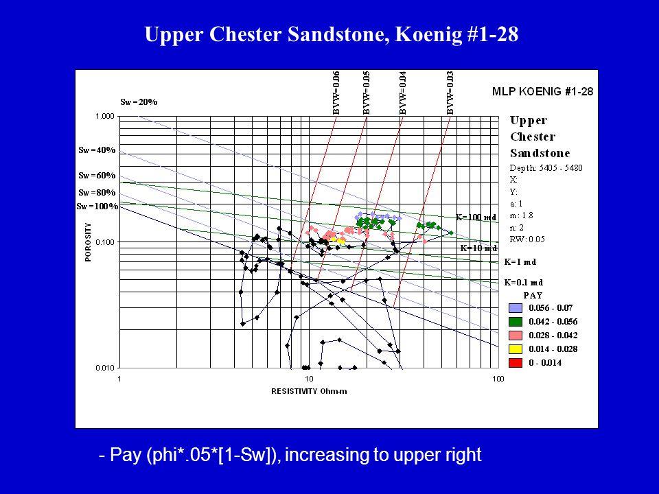 Upper Chester Sandstone, Koenig #1-28