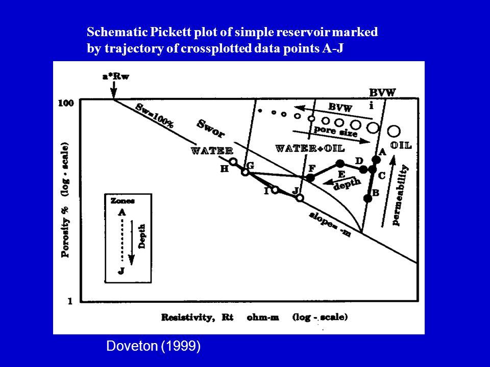 Schematic Pickett plot of simple reservoir marked