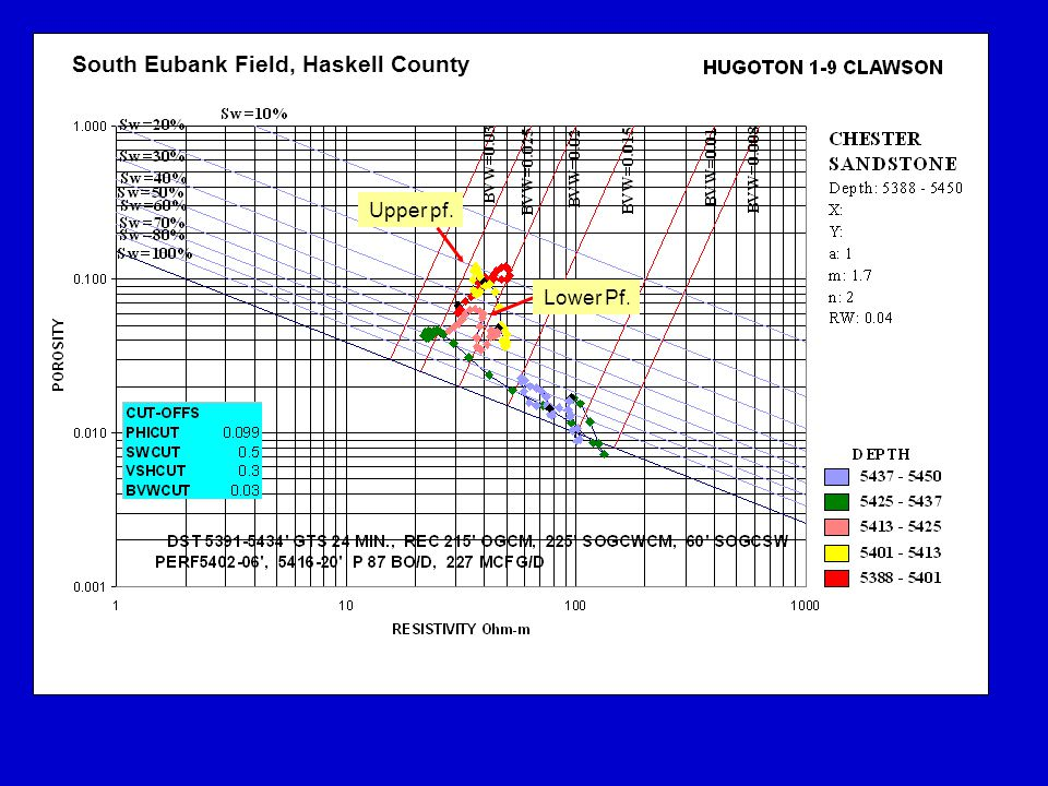 South Eubank Field, Haskell County