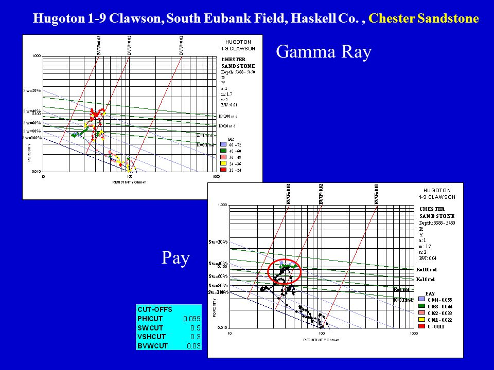 Hugoton 1-9 Clawson, South Eubank Field, Haskell Co