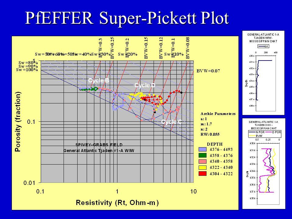 PfEFFER Super-Pickett Plot