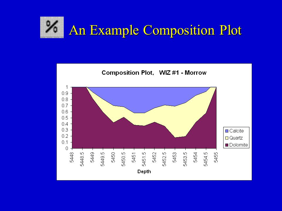 An Example Composition Plot