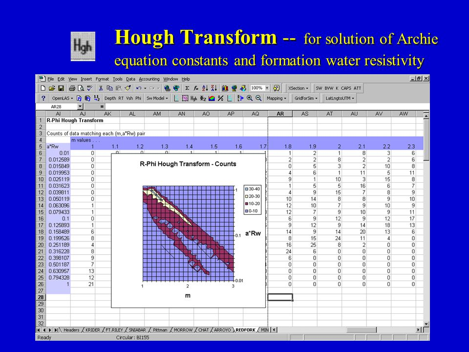 Hough Transform -- for solution of Archie