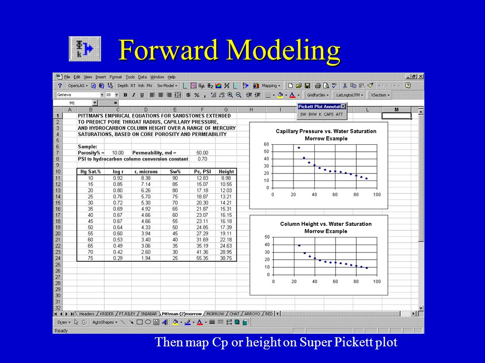 Forward Modeling Then map Cp or height on Super Pickett plot