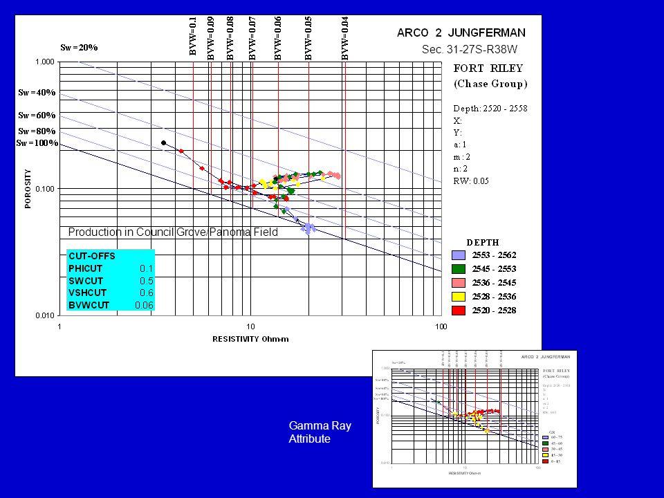 Sec. 31-27S-R38W Production in Council Grove/Panoma Field Gamma Ray Attribute