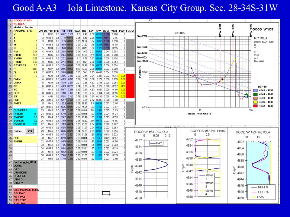 Good A-A3 Iola Limestone, Kansas City Group, Sec. 28-34S-31W