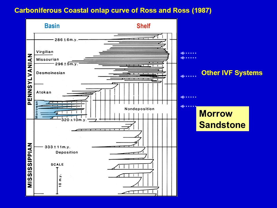 Carboniferous Coastal onlap curve of Ross and Ross (1987)