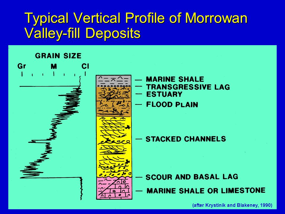 Typical Vertical Profile of Morrowan Valley-fill Deposits
