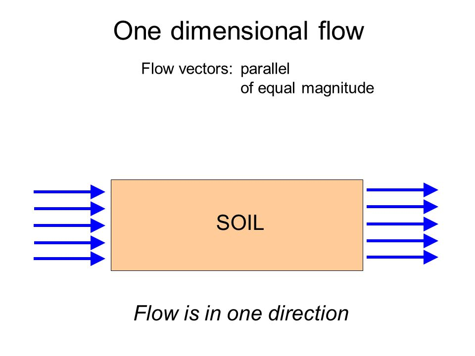 One dimensional flow SOIL Flow is in one direction