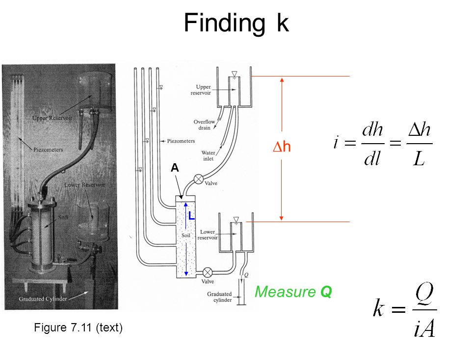 Finding k Dh A L Measure Q Figure 7.11 (text)