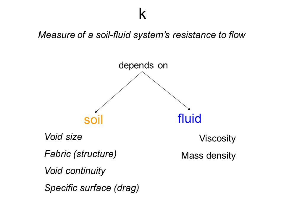 k fluid soil Measure of a soil-fluid system's resistance to flow