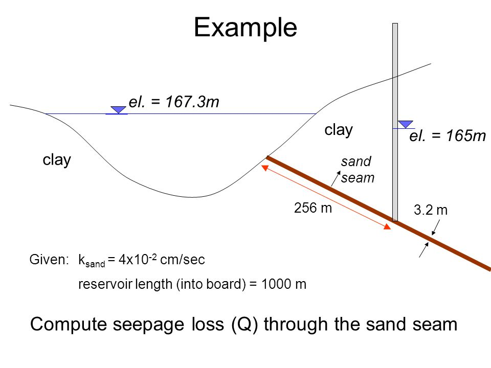 Example Compute seepage loss (Q) through the sand seam el. = 167.3m