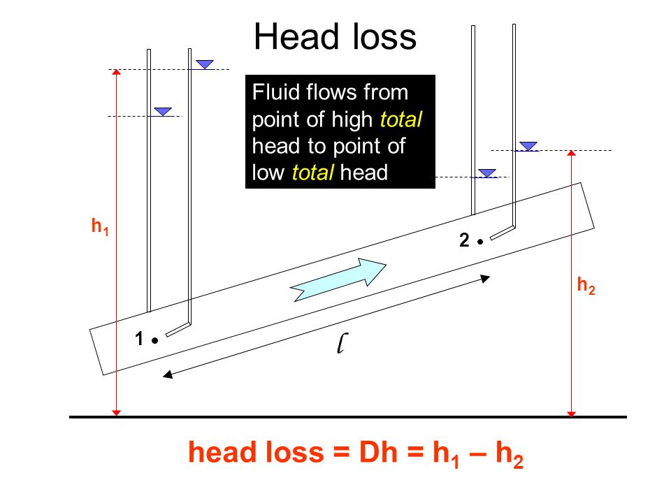 Head loss l head loss = Dh = h1 – h2