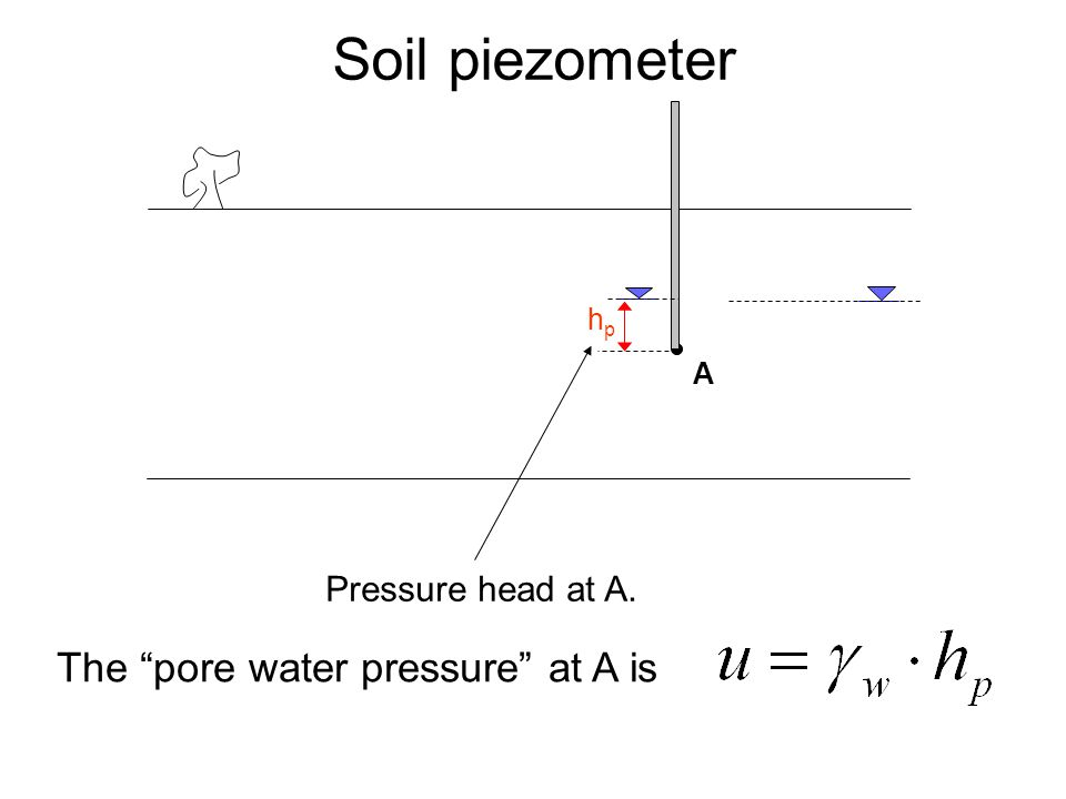 Soil piezometer The pore water pressure at A is Pressure head at A.