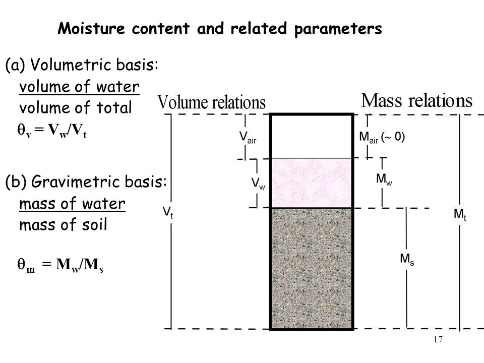 Moisture content and related parameters