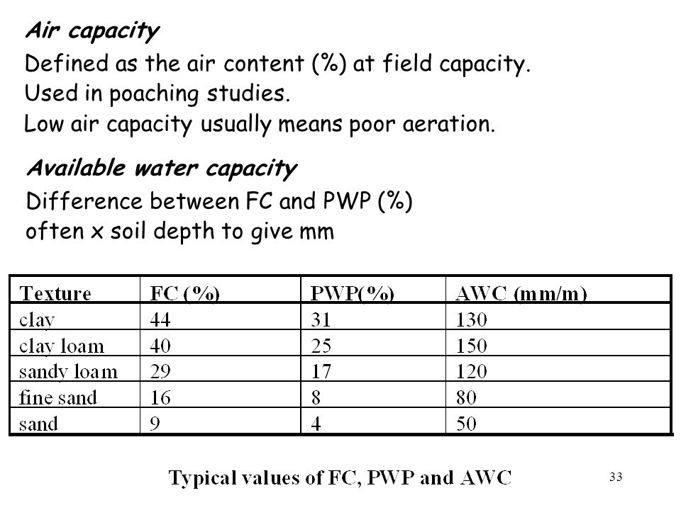 Air capacity Defined as the air content (%) at field capacity. Used in poaching studies. Low air capacity usually means poor aeration.