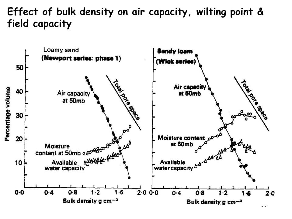 Effect of bulk density on air capacity, wilting point &