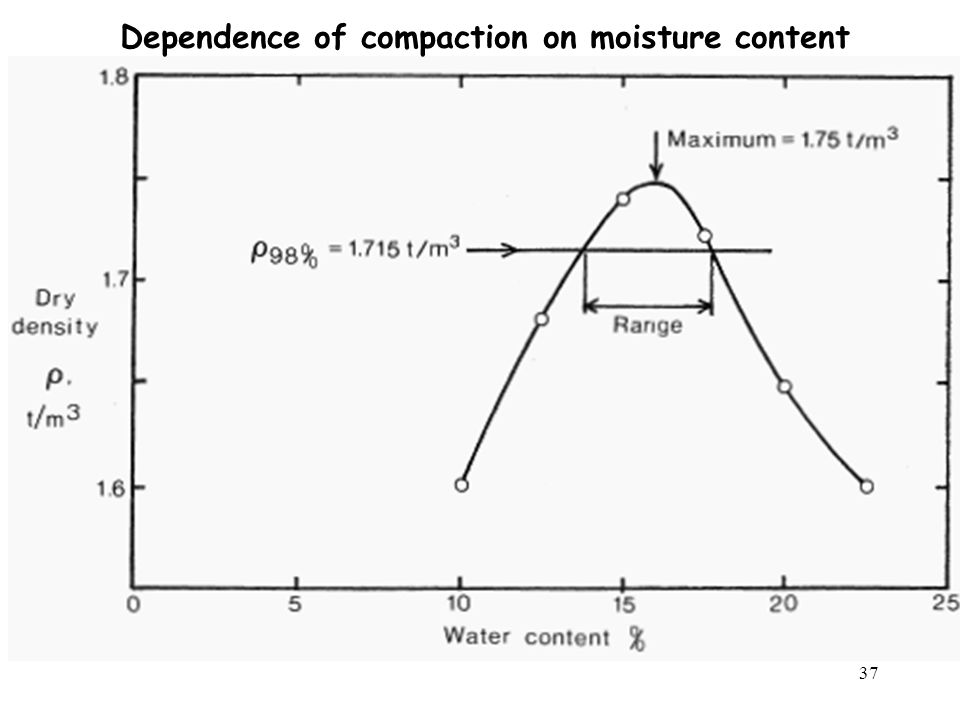 Dependence of compaction on moisture content