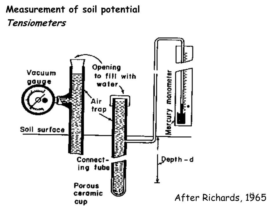 Measurement of soil potential