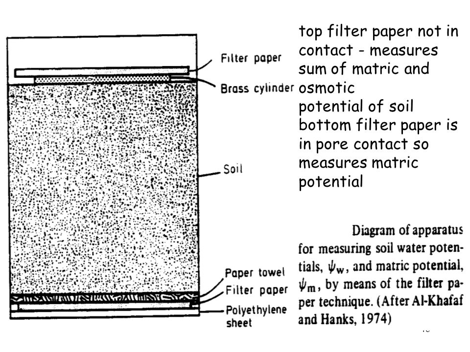 Filter paper method top filter paper not in. contact - measures. sum of matric and. osmotic. potential of soil.
