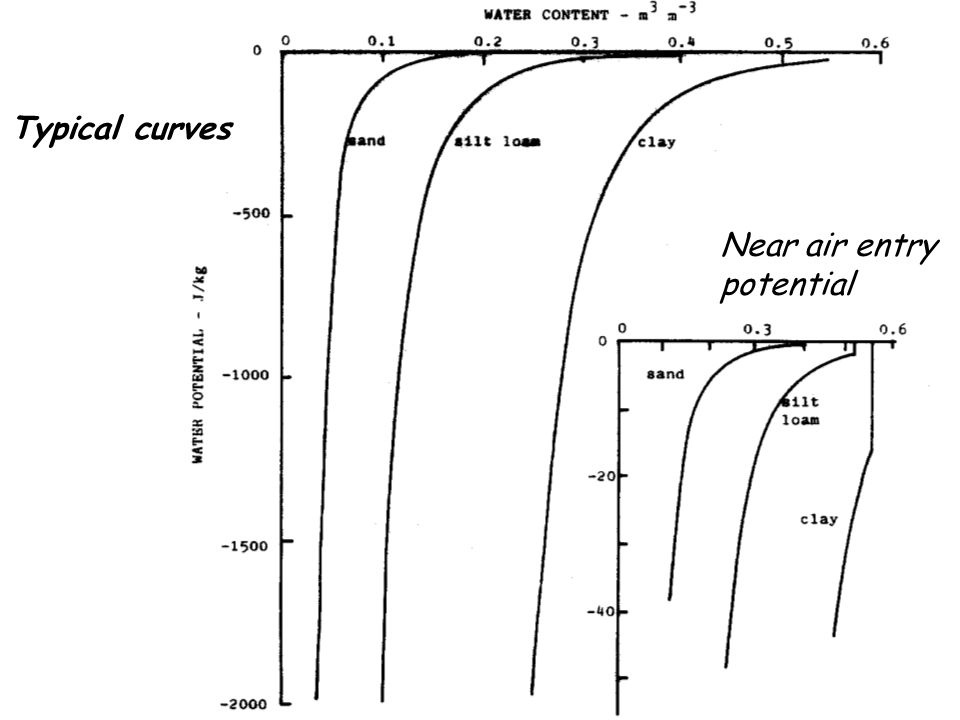 Typical curves Near air entry potential