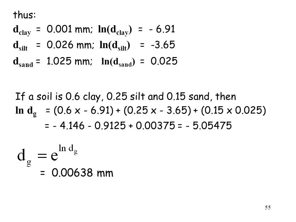 dclay = 0.001 mm; ln(dclay) = - 6.91