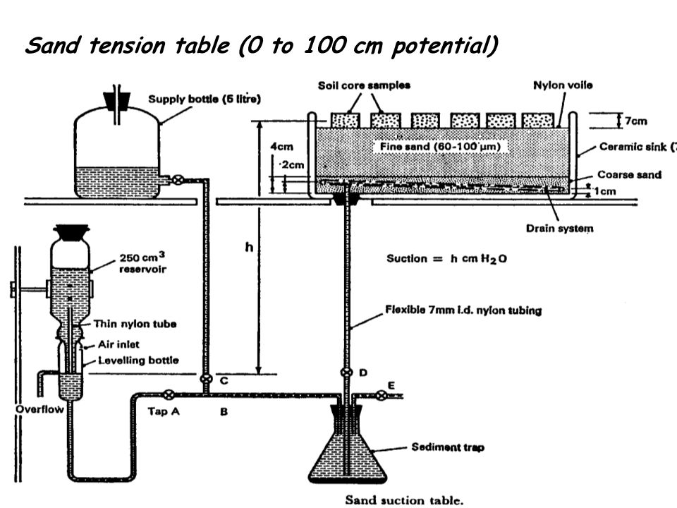 Sand tension table (0 to 100 cm potential)