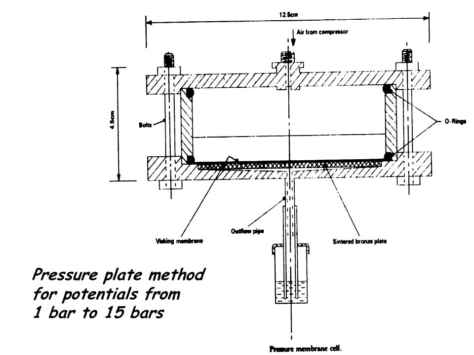 Pressure plate method for potentials from 1 bar to 15 bars